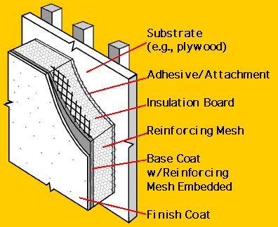 Exterior Insulation and Finish Systems (EIFS) illustration